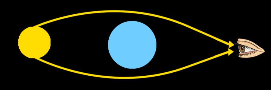 星の光は天体の重力により曲がり、私たちの目に届く