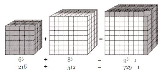 2つの立方体の和で新しい立方体が作れるか試してみると……