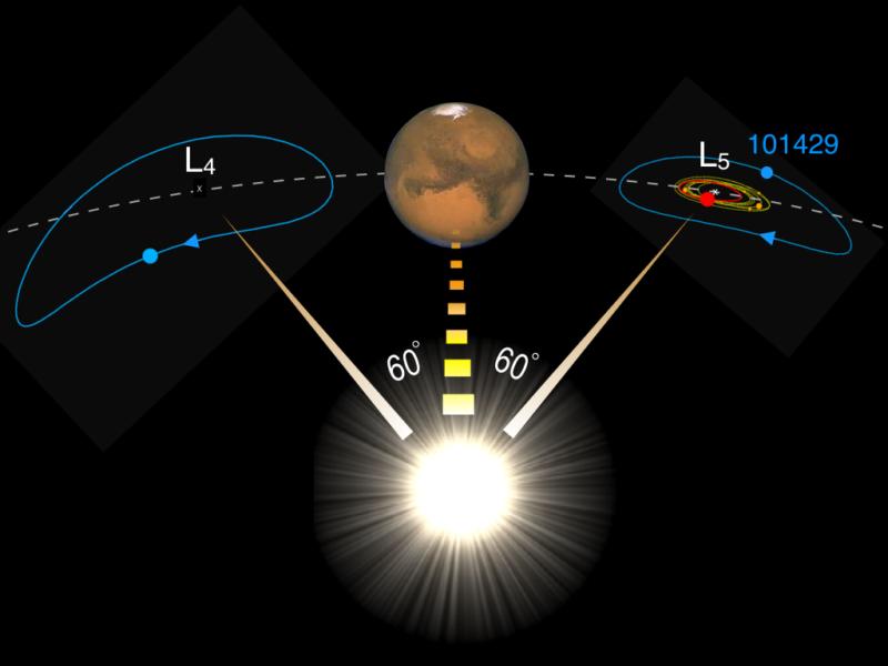 火星のトロヤ群を示す図。太陽から見て火星の前後60度の軌道上にある。