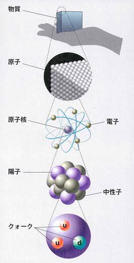 電子の発見