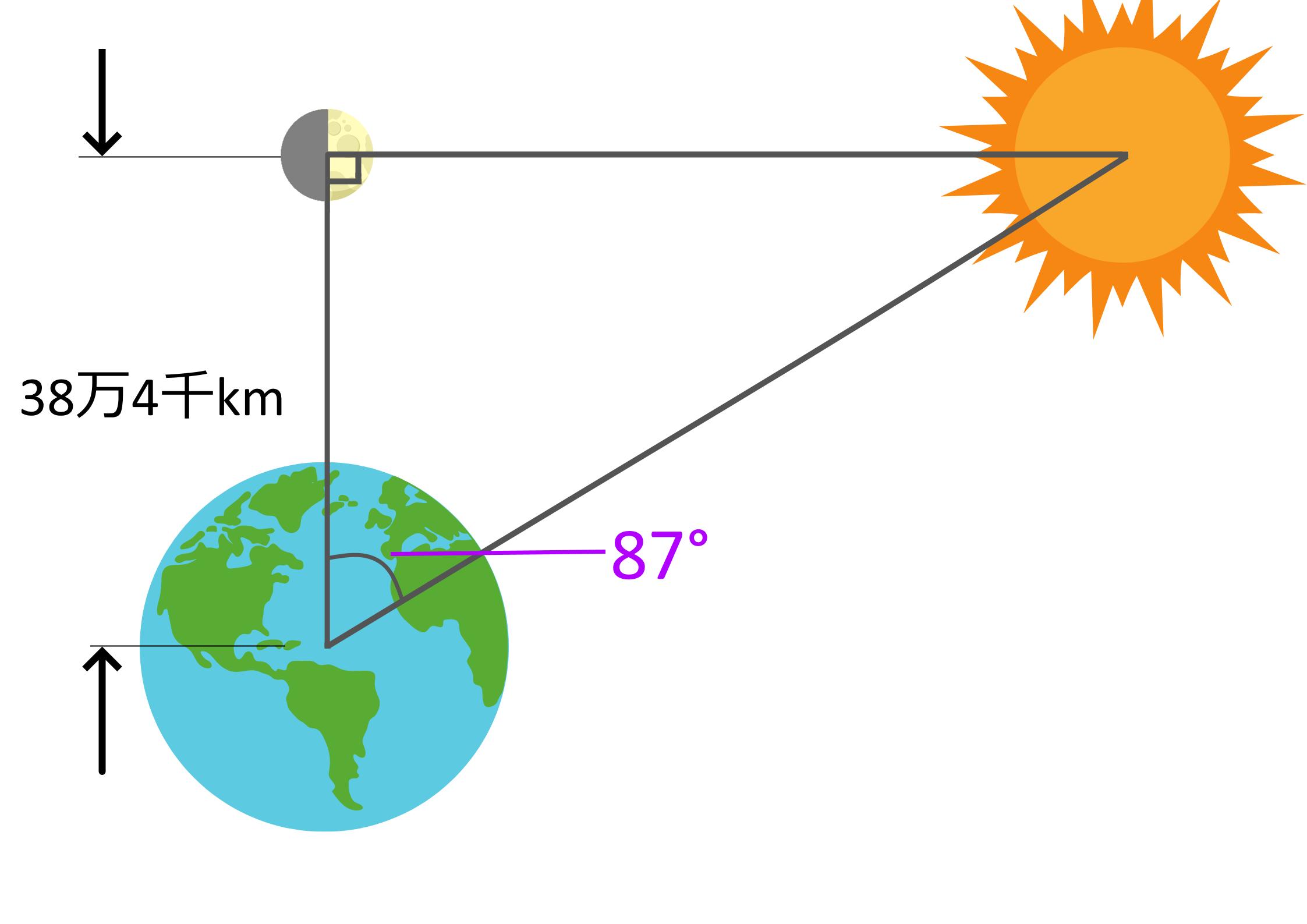 半月のとき月と太陽と地球は直角三角形を描く。図は誇張して描いているため実際の寸法とは異なる。