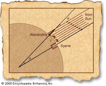 エラトステネシスの地球周長の求め方。