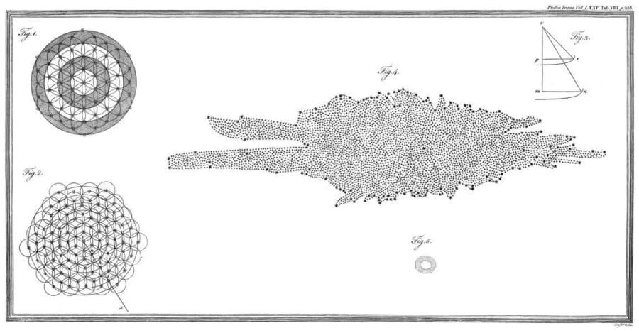 ウィリアム・ハーシェルの天の川地図。
