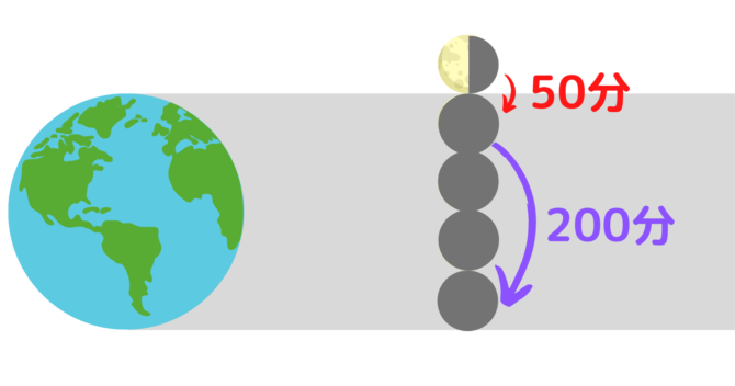月食から月の大きさを推測するには?