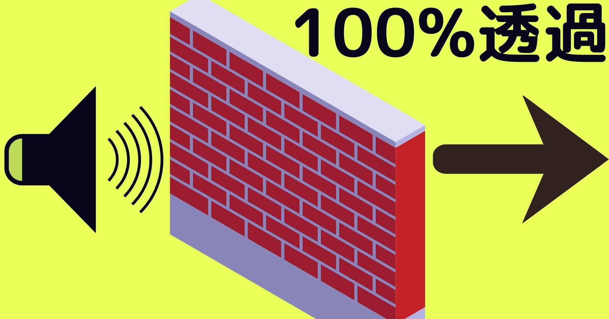 壁にあたって通り抜けても音波が減衰せずに100%の出力で透過する