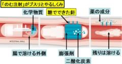 のむ注射のしくみ。二酸化炭素で膨張剤を膨らませて針を押し込む