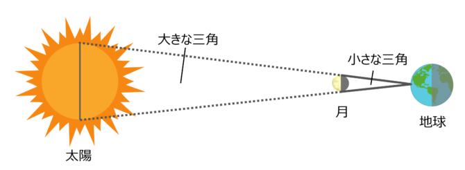 太陽までの距離を測った方法。
