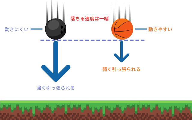 重力の強さと動きにくさが釣り合って同じ値になっている。