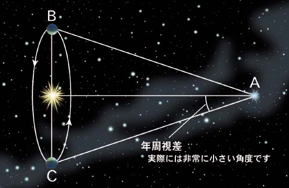 年周視差(三角法)を使った距離の測定。