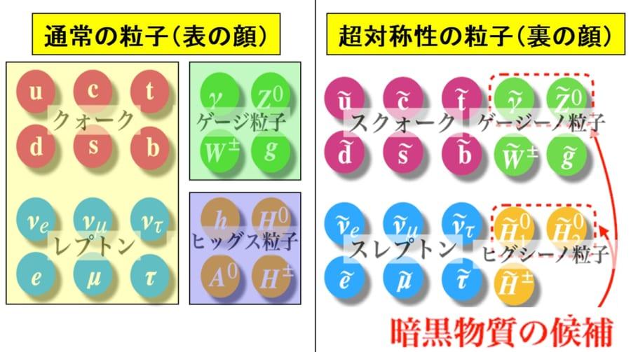 超対称性理論を使えばダークマターの存在も説明できた