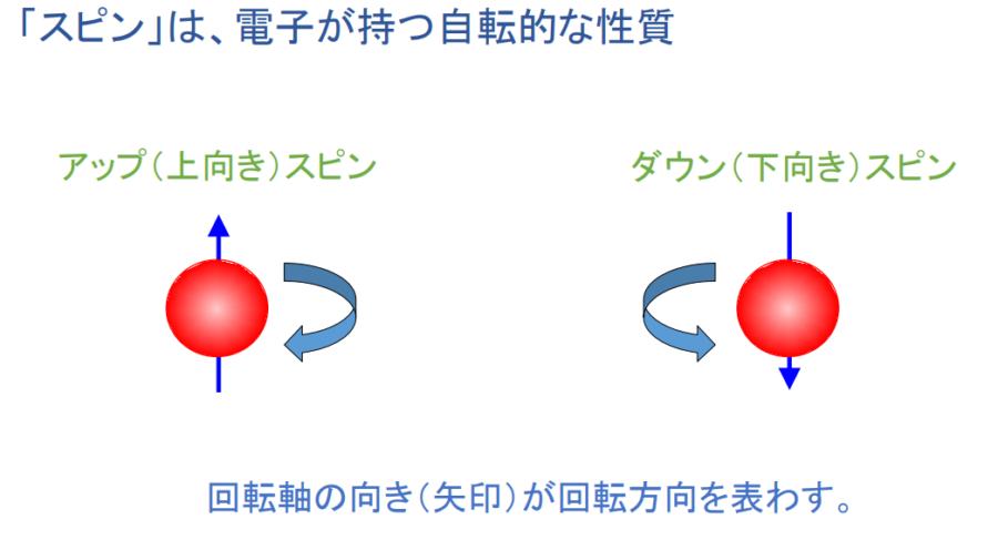 スピンは電子の持つ自転的な性質とされる。実際には量子状態であり本当に自転しているわけではない。