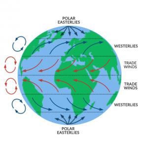 コリオリの力で風の向きが変化