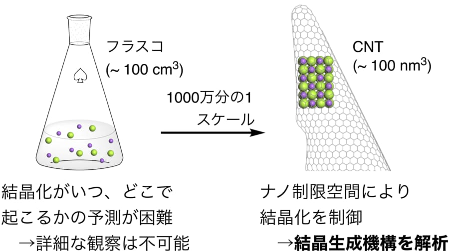 今回の研究はナノフラスコというものを利用することで原子レベルの観察を成功させた。