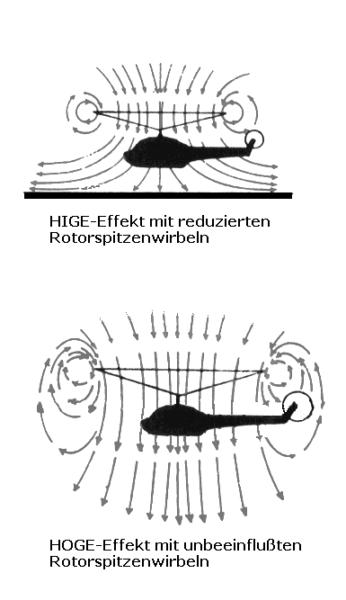 ヘリコプターの地面効果(上)