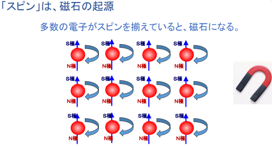 電子スピンと磁力には関連があるとされている。