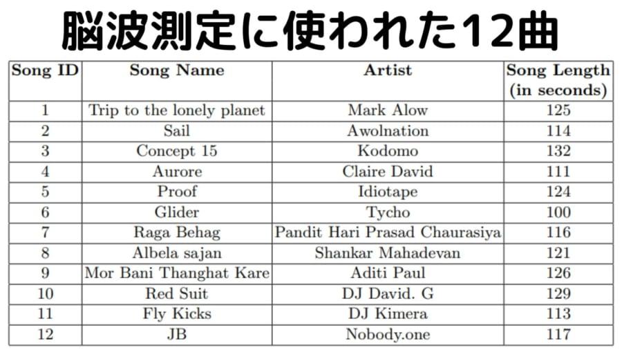 20人の参加者が聞いた12曲のラインナップ