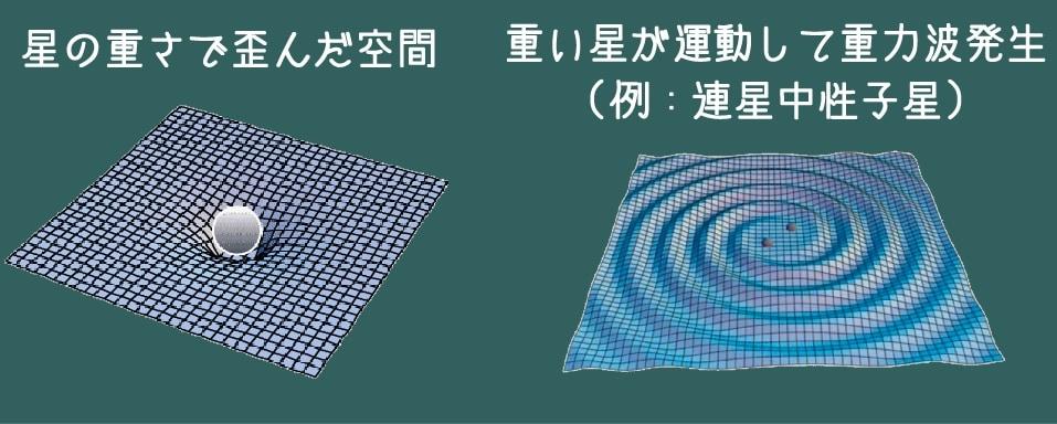 重たい物体が加速度的な運動を行うことで重力波は発生する