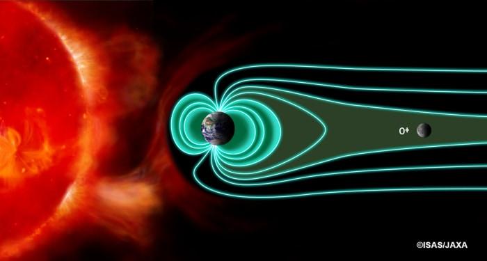 太陽と地球磁気圏と月の位置関係。