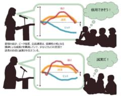 話者の信頼性は韻律によって決定される。