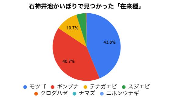 在来種の数の円グラフ(%)