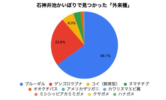外来種の数の円グラフ(%)