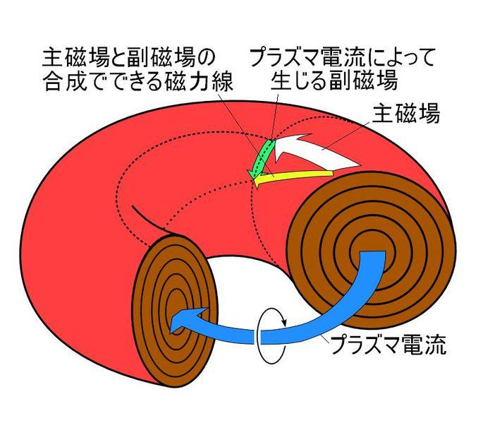 核融合技術「トカマク型」