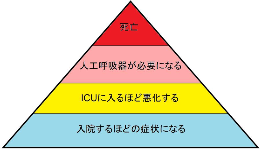 第1段が入院、第2段がICU入り、第3段が人工呼吸器装着、第4弾が死亡