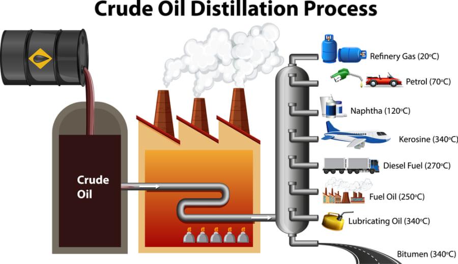 原油を蒸留管で用途別に分ける