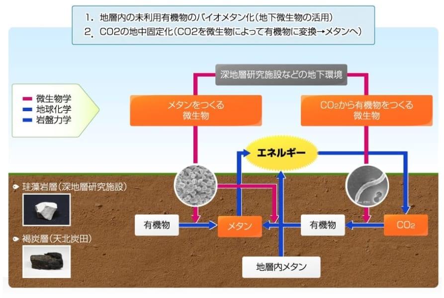 地下の微生物環境と有効利用に関するバイオメタン研究