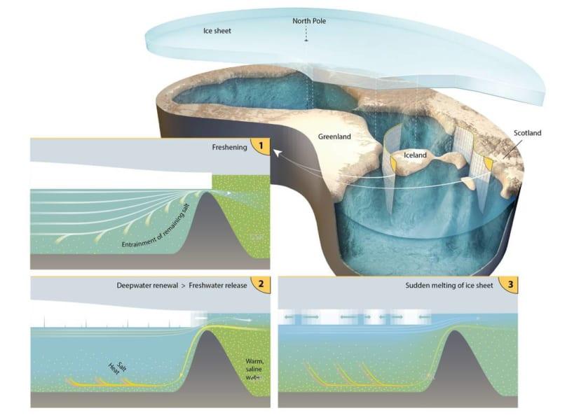 氷河期は海面が下がり、北極海は概要との接続が限定的になっていた。