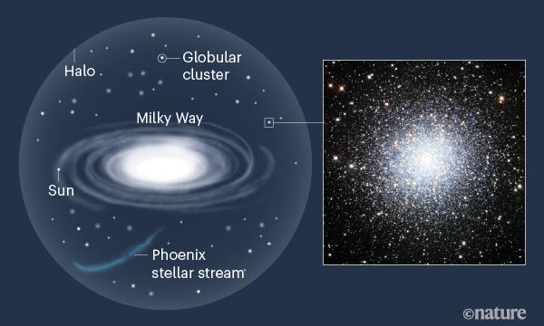 球状星団は天の川銀河を包むハローという領域に多数存在している