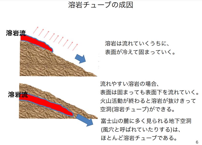 溶岩チューブ(溶岩洞)の成因