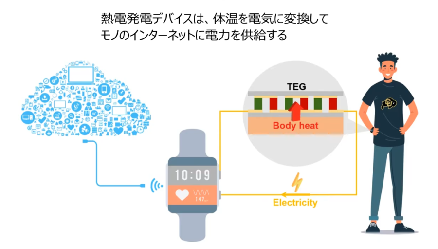 体温を電力に変換するウェアラブルデバイスは、さまざまな機器がオンラインで繋がる時代に活躍が期待される。