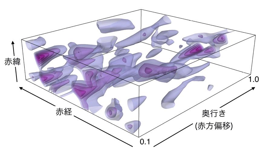 背景銀河の歪みなどから弱重力レンズ効果で推定されたダークマターの3次元分布図。
