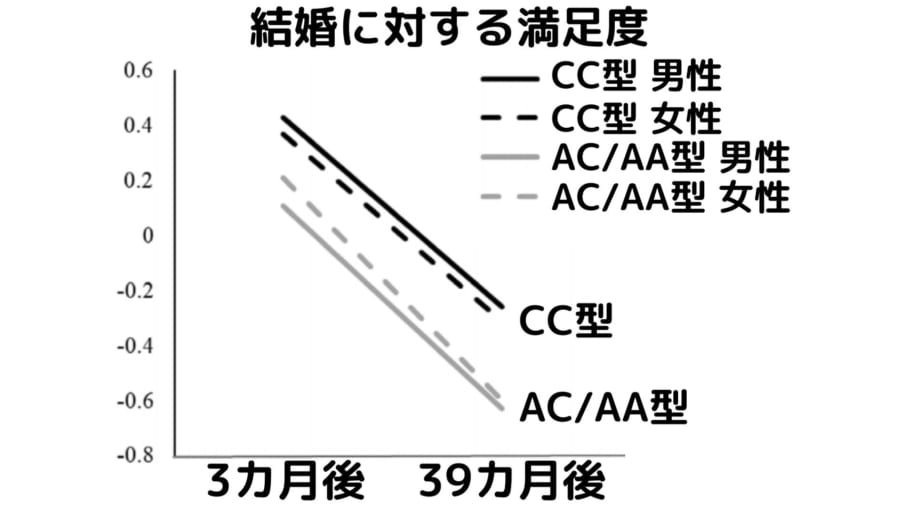CD38内部の特定の部位は個人差が許されており3種類の型が存在する