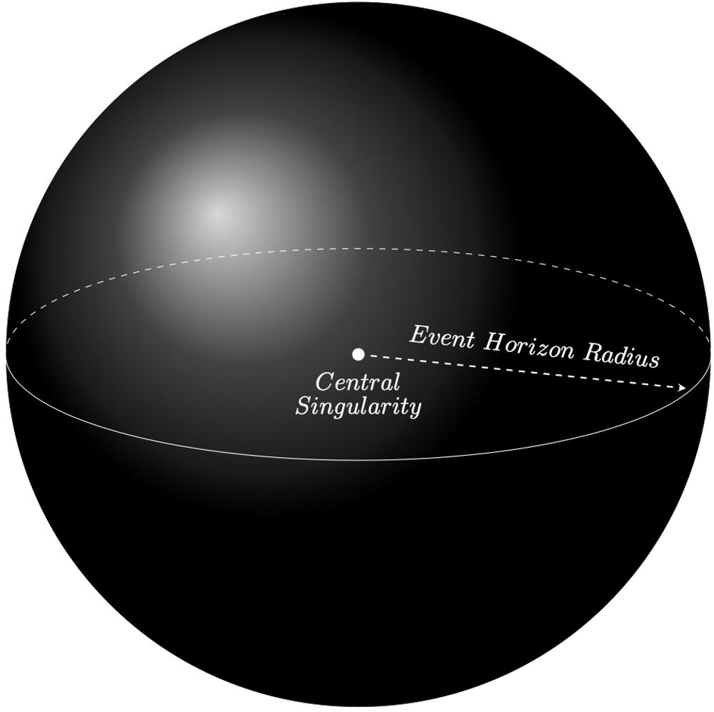 ブラックホールの中心から、重力が強すぎて抜け出せない場所までの距離を事象の地平線と呼ぶ。