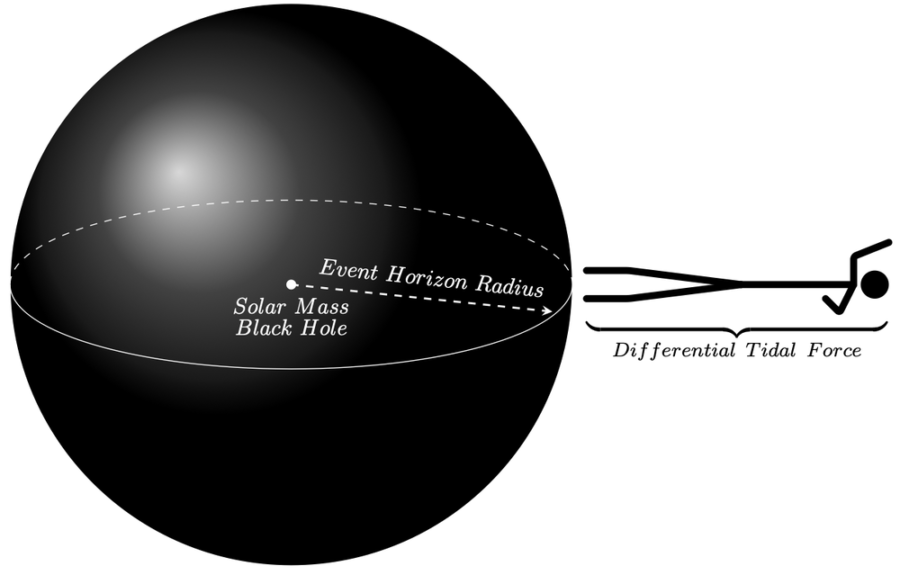太陽質量のブラックホールに近づいた場合、人の頭とつま先で引力には大きな違いが生まれ、人はスパゲッティになってしまう。