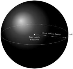 超大質量ブラックホールの場合、事象の地平線に近づいても人体はスパゲッティ化現象を起こさない。