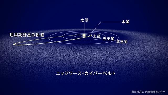 エッジワース・カイパーベルト由来の彗星は、公転周期200万年未満の短周期彗星となる。