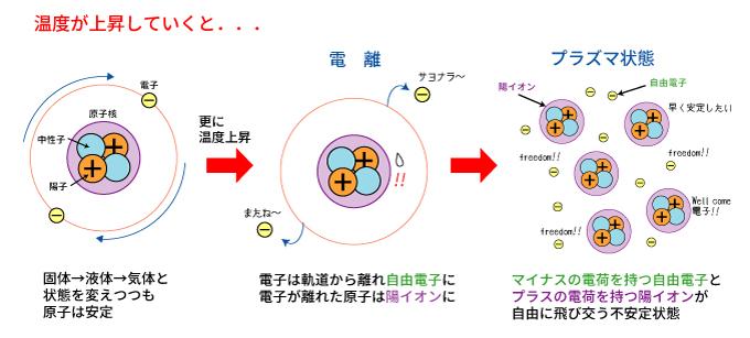 プラズマ状態では原子核と電子がバラバラになっている