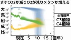 二酸化炭素はだんだん減っていくが、酸素はある地点に達すると前触れもなく急激に失われる