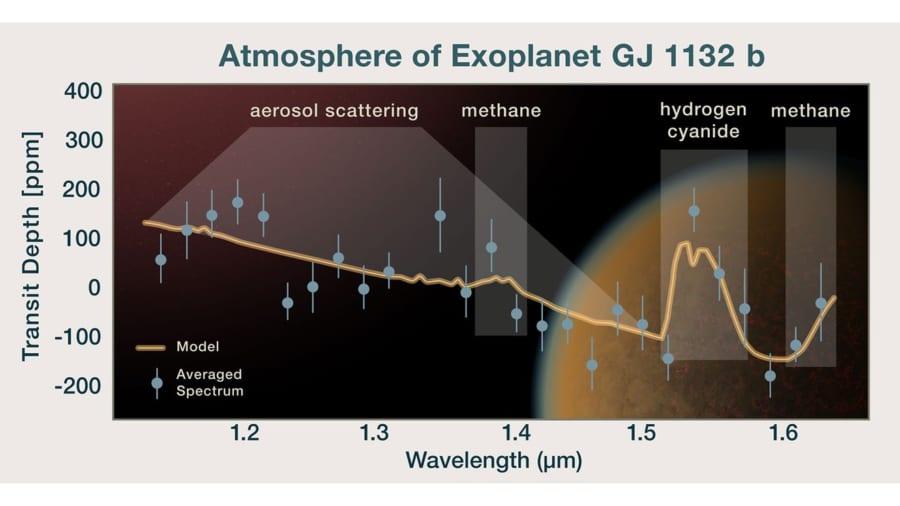 惑星GJ 1132bの大気を通過した光のスペクトル。これによると惑星はメタン分子とヘイズ(煙霧)で覆われている。