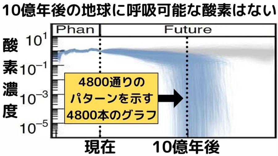 6億年の変化を正しく予測した4800本のエリートシナリオの全てが地球大気からの酸素の消失を予測している