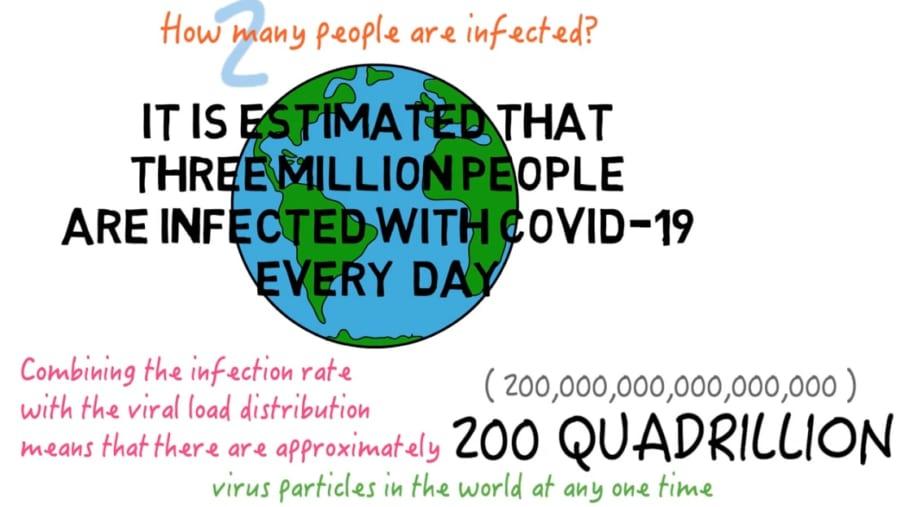 世界に存在するコロナウィルスの総粒子数。
