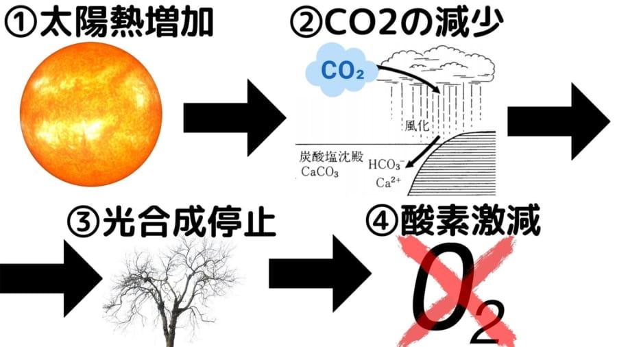 太陽の熱により大気中のCO2が地殻に封じ込められ、植物の光合成が停止して、酸素もなくなる