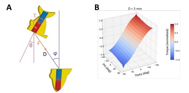 整列した時期トルクの回転角や距離に応じた姿勢の模式図(A)。