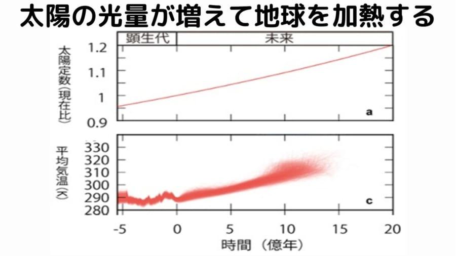 太陽は1億年に1%ずつ光と熱を増している