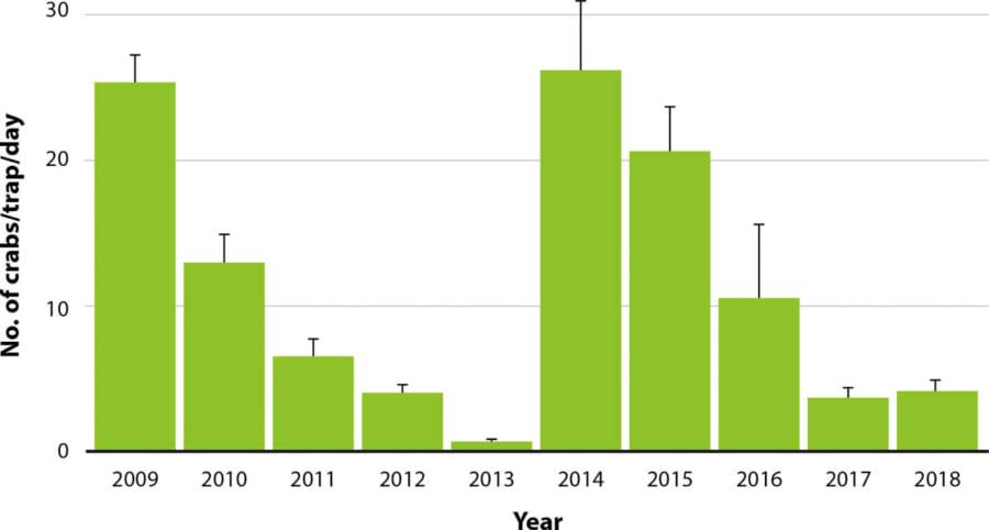 1日に捕獲されたヨーロッパ・ミドリガニの数(2009〜2018)