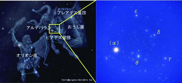おうし座の頭を形成するヒアデス星団。もっとも明るいαで示される星はアルデバランで、星団のメンバーではありません。