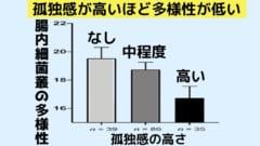 孤独感が高い人ほど腸内細菌叢の多様性が低かった